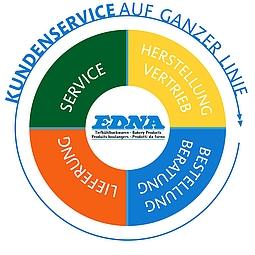 EDNA Kreislauf Kundenservice